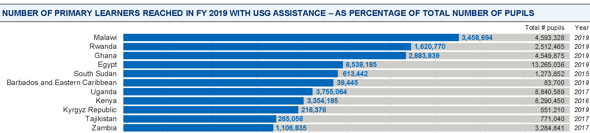 Number of primary learners reached in 2019 with USG assistance