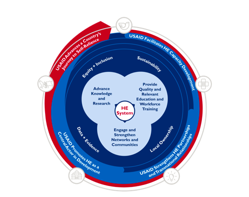 Photo: USAID Higher Education Program Framework