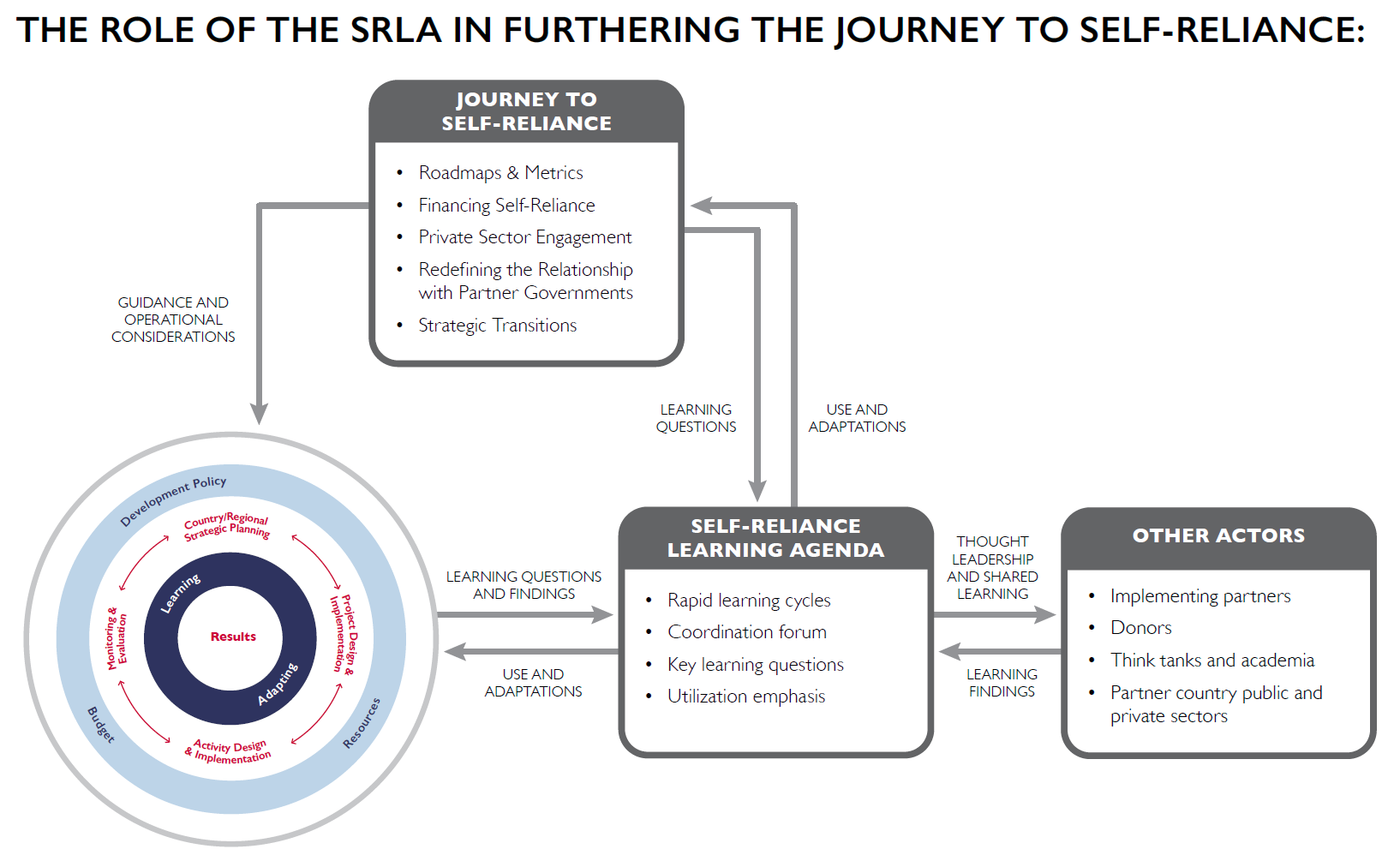 The role of SRLA in furthering the journey to self-reliance