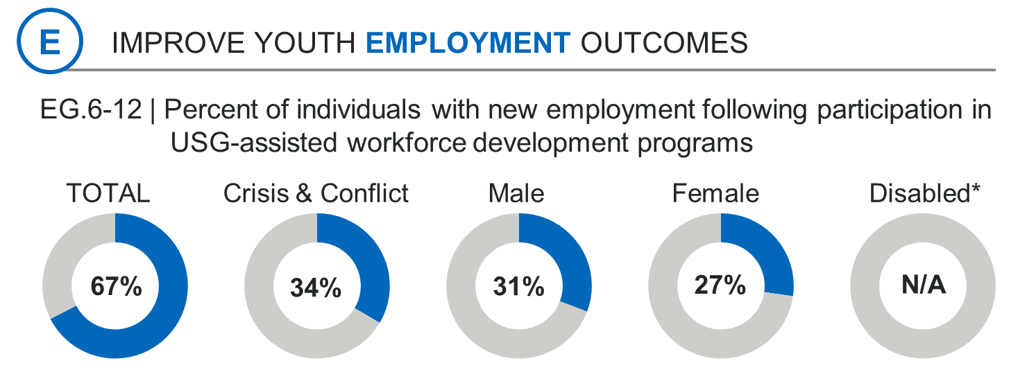 A graph from the youth workforce development brief.