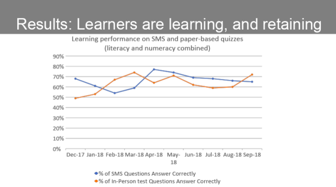 Students' learning performance results on SMS and paper-based quizzes.