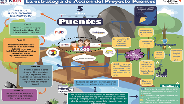 Puentes project